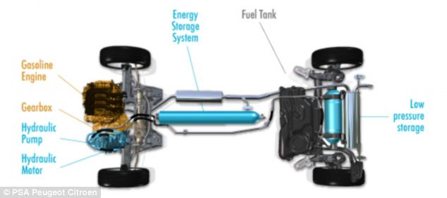 The system combines a gasoline engine with an air engine which is used at speeds under 70mph
