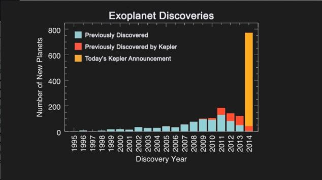 A record breaking day for Kepler: The histogram shows the number of planet discoveries by year for roughly the past two decades of the exoplanet search. The blue bar shows previous planet discoveries, the red bar shows previous Kepler planet discoveries, the gold bar displays the 715 new planets.