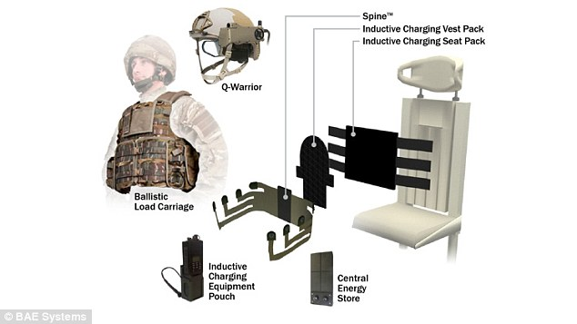 BAE Systems has created its Broadsword range of devices (pictured) that revolve around a vest called Spine. Spine uses so-called e-textiles to wirelessly charge military equipment and gets its energy from an inductive charging seat All of this energy use can then be monitored using a smartphone app