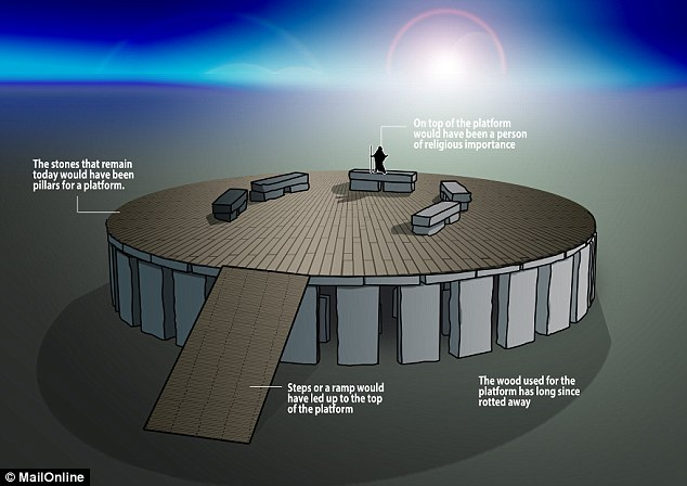 Historian Julian Spalding has provided a new theory on Stonehenge. He says the stones were pillars used to support a raised platform during ceremonies. As shown in this illustration, steps or a ramp would have led to the top of the platform, where figures of importance would have stood, perhaps addressing a crowd below