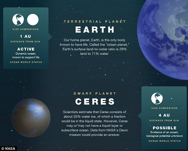 Nasa has released an infographic explaining which worlds in the solar system are thought to have oceans under their surface, such as Ceres, seen here. The distance from the sun is given in AU, which stands for Astronomical Unit - and one AU is the distance from Earth to the sun