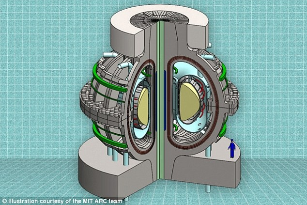 A cutaway view of the proposed ARC reactor. Thanks to powerful new magnet technology, the much smaller, less-expensive ARC reactor would deliver the same power output as a much larger reactor