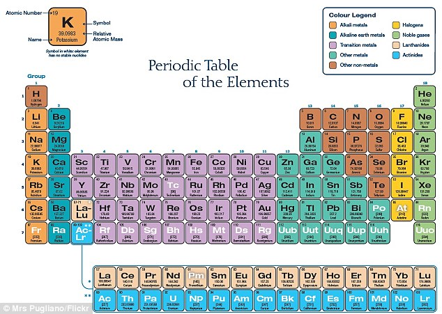 the new elements dont appear in nature but are unstable reactive elements made - Periodic Table Full