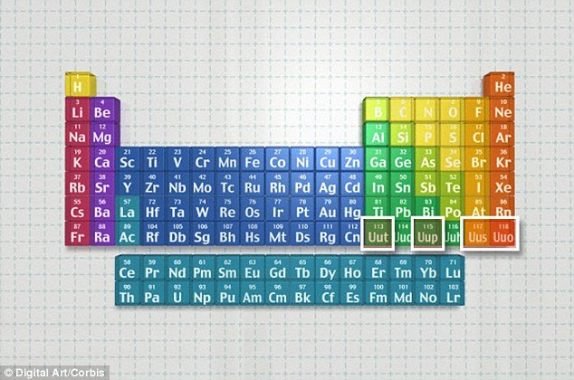 The four new chemical elements (113, 115, 117 and 118) are the missing jigsaw pieces needed to complete the seventh row of the iconic table (pictured on the seventh row with symbols Uut, Uup, Uus and Uuo)