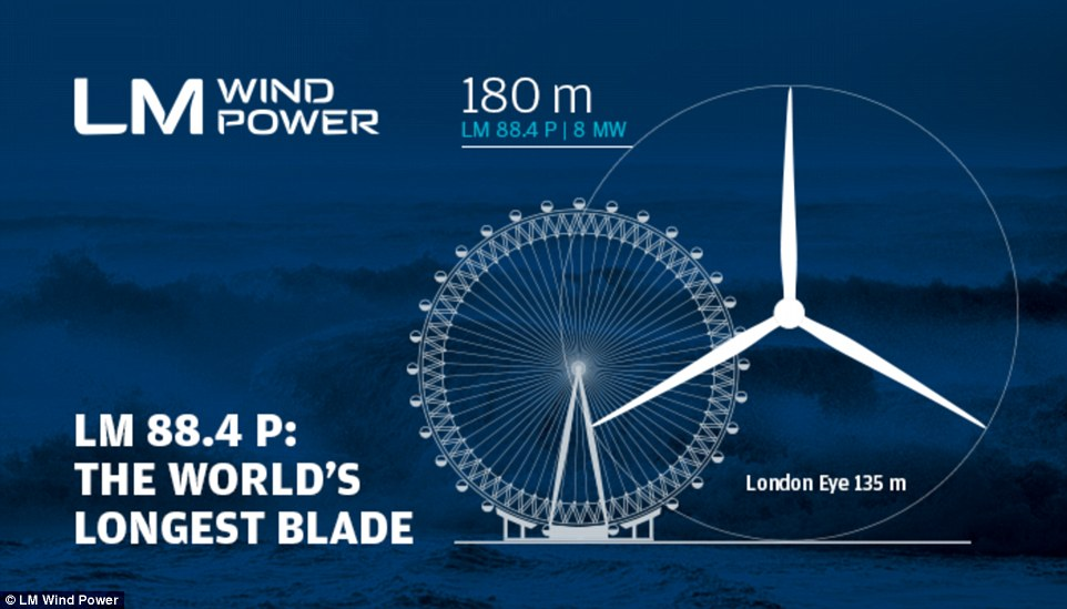 When complete the huge turbine will dwarf the London eye. The blades have a diametre that is a third larger than the popular tourist attraction (illustrated)