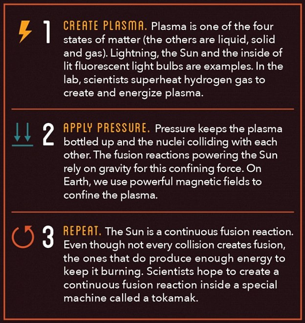 HOW FUSION POWER WORKS
