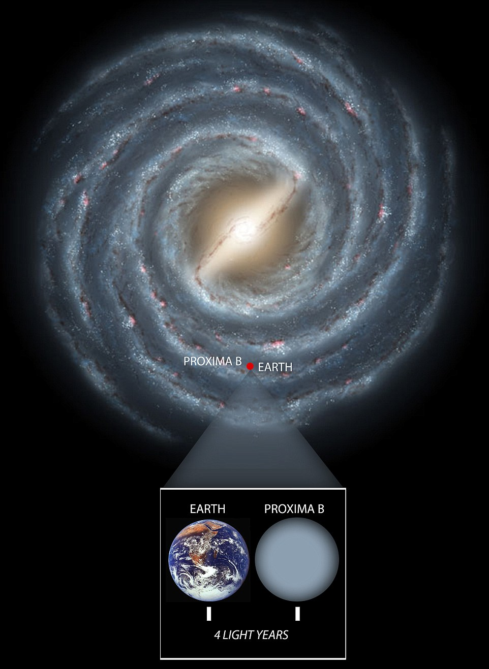 The Milky Way (artist's impression shown top) is around 100,000 light years across. Earth and Proximia B are on 4 light years apart (inset), making them galactic neighbours. Scientists hope we can reach the planet in the next few decades