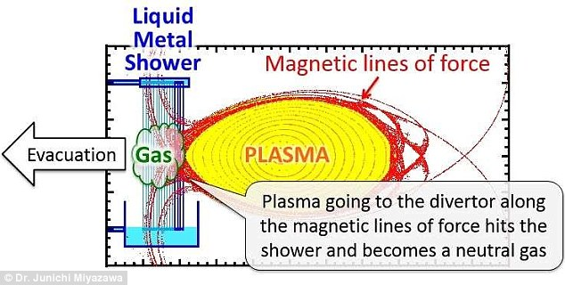 The researchers developed a new divertor system that uses a jet stream of liquid tin to evacuate plasma as neutral gas. It was previously thought that a liquid metal divertor couldn't be used in the helical design, but the researchers say their findings show it would be possible