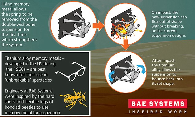 An infographic shows how the bendable titanium alloy is used to produce a flexible suspension system for military vehicles