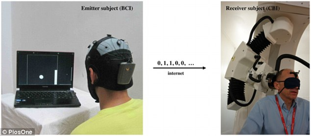 Researchers were able to send the words 'hola' and 'ciao' from a location in India (left) to a location in France (right) using internet-linked electroencephalogram (EEG) and robot-assisted and image-guided transcranial magnetic stimulation (TMS) sensors.