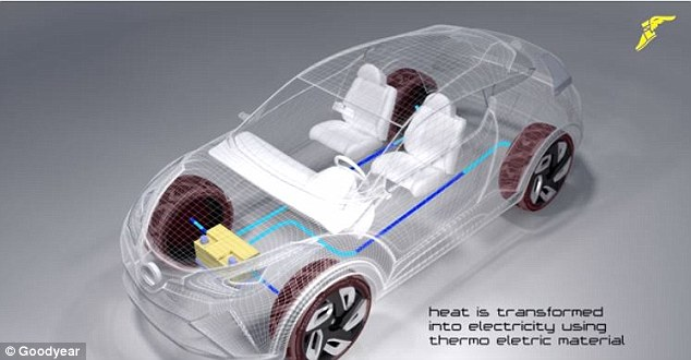 When parked, sunlight heats the tyre and this heat is transformed into electricity using the thermo-electric material. The tyre has also been designed to be 'ultra-black' to absorb as much heat as possible