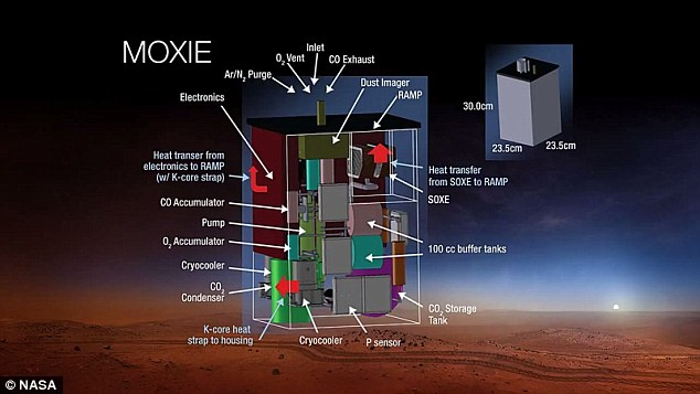 The Massachusetts Institute of Technology is creating an instrument for Mars. Called Moxie (shown here in this illustration) it will attempt to turn the planet's carbon dioxide into oxygen. It will be taken to the red planet by a new unnamed Nasa rover in 2020