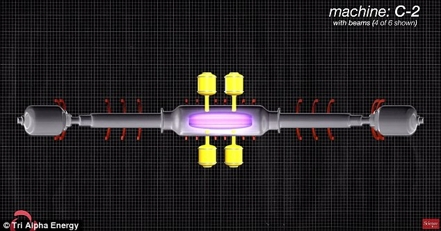 Tri Alpha Energy says it's developed a machine (design pictured) that can hold hot plasma steady at 10 million degrees Celsius (18 million degrees Fahrenheit) for five milliseconds. If its claims are true, it offers proof that fusion power could someday be a reality, ending the world's reliance on fossil fuels