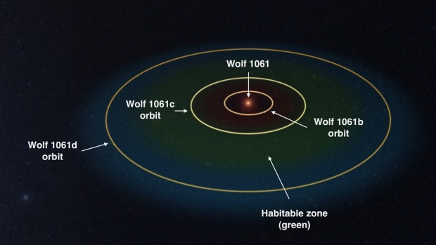 Wolf 1061 planetary system Photo
